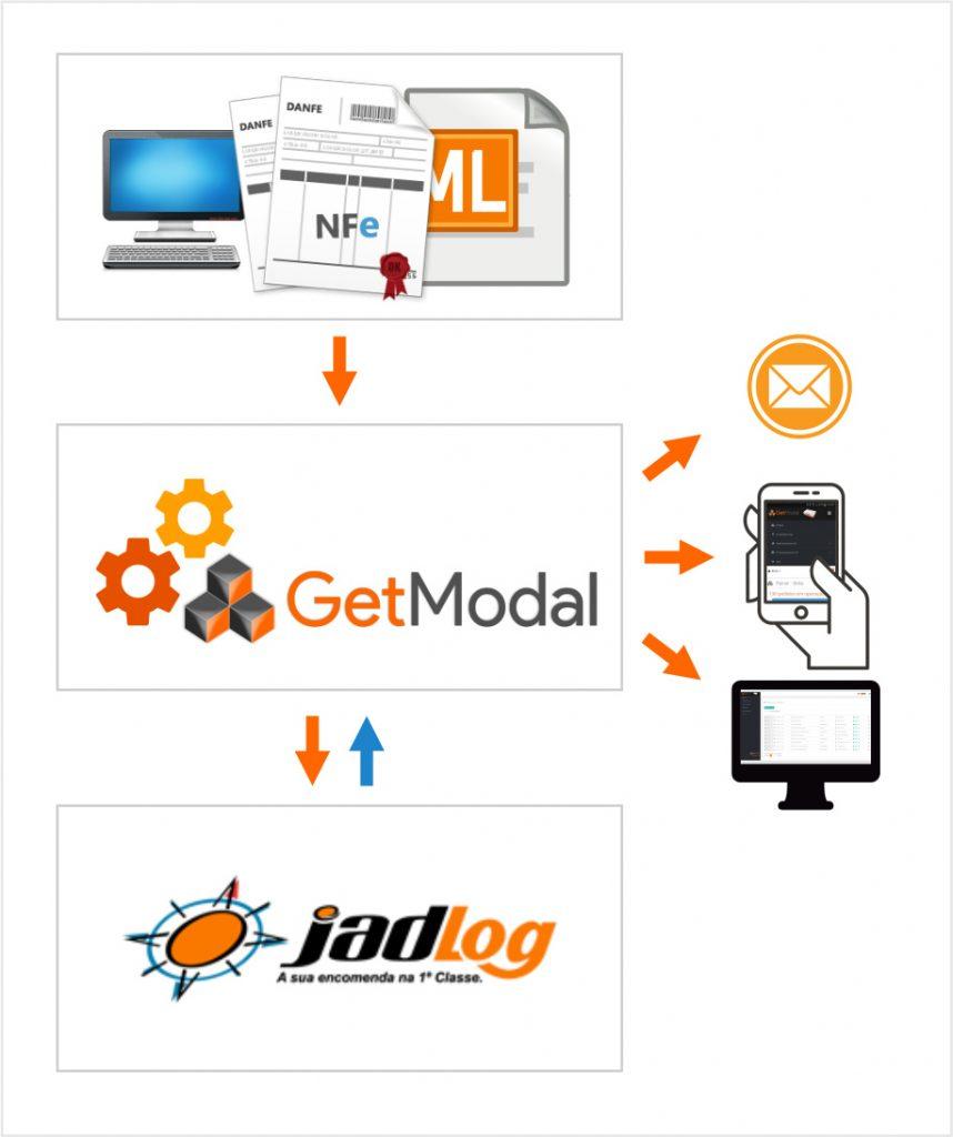 Versão mobile do sistema Getmodal para integração de fretes e notas fiscais via webservice Jadlog.